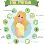 What is polycystic ovary syndrome (PCOS)?