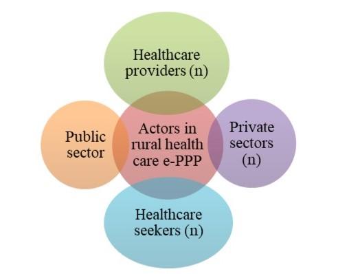 Key actors of e-PPP model