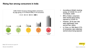 Rising-fear-among-consumer-in-India